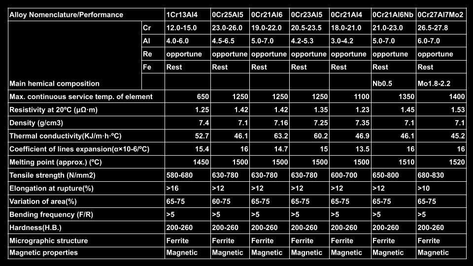 FeCrAlResistenceWire-table