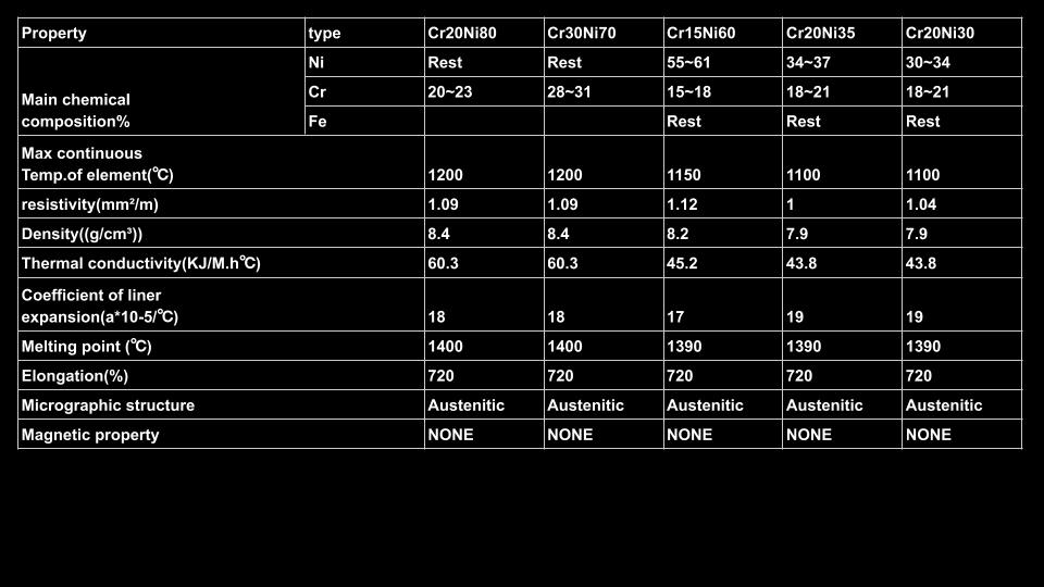 NickelChromeHeating-table