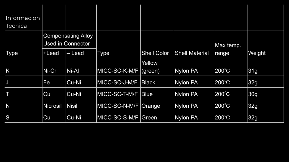Conector estándar de termopar T200 Tabla