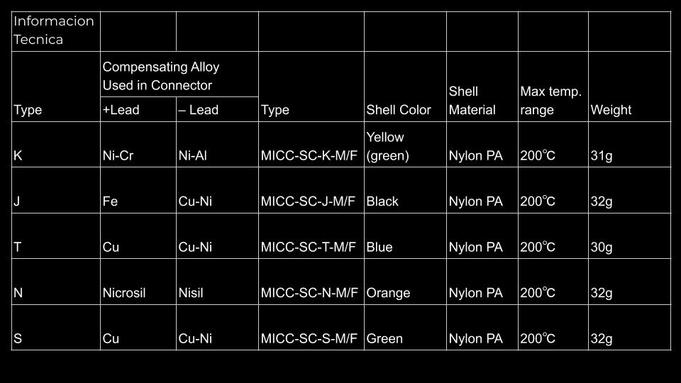 Conector Estandar termopar tabla