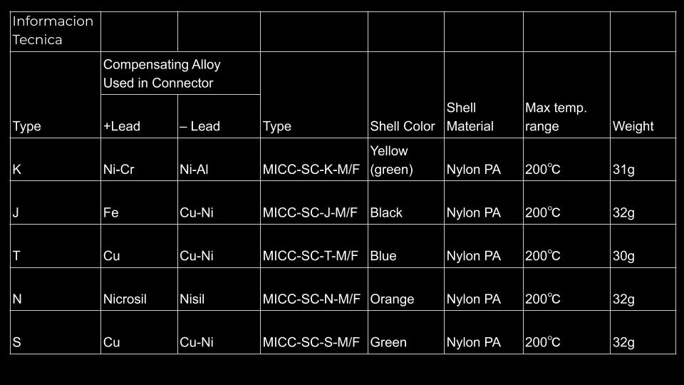 Termopar Conector Estandar T350 Tabla