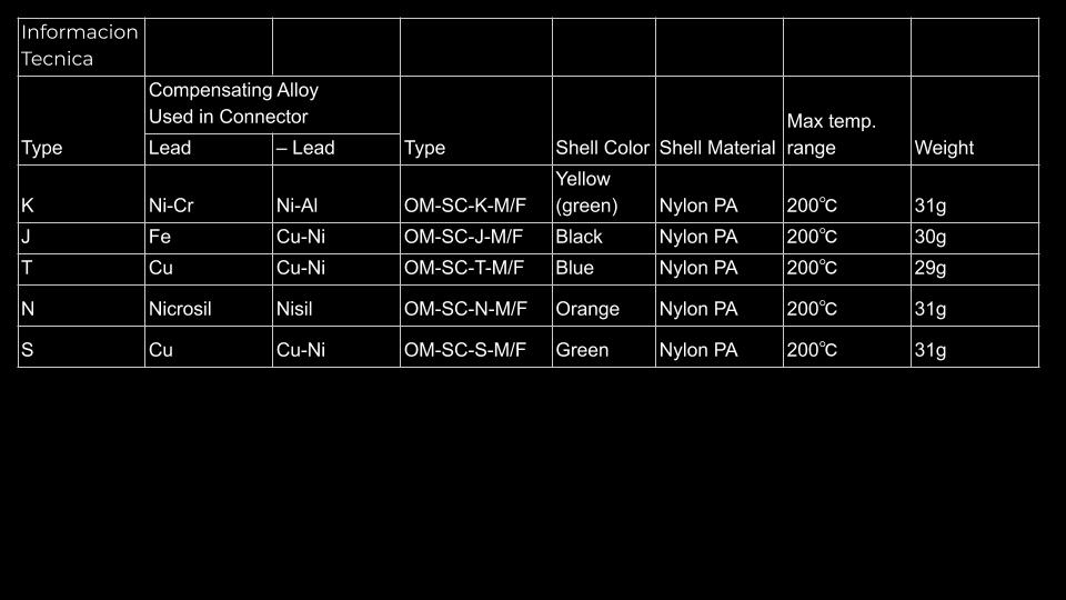 Termopar Omega Conector Estandar tabla